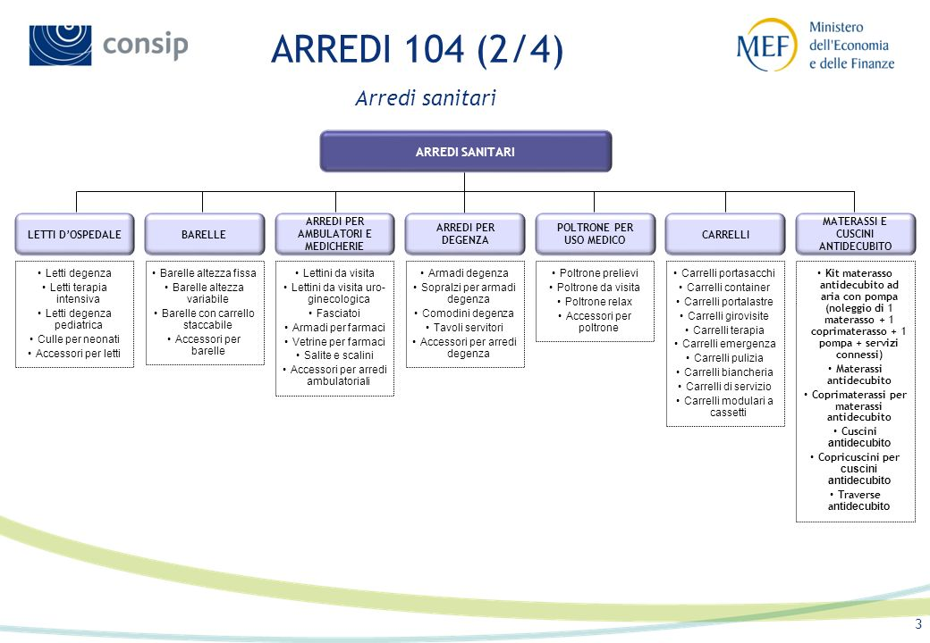 ARREDI 104 (2/4) Arredi sanitari ARREDI SANITARI LETTI D'OSPEDALE