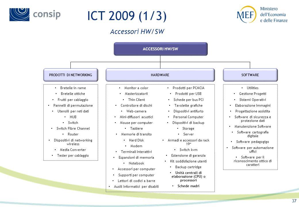 ICT 2009 (1/3) Accessori HW/SW ACCESSORI HW/SW HARDWARE