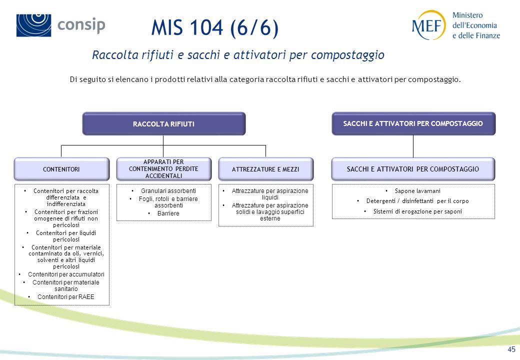 MIS 104 (6/6) Raccolta rifiuti e sacchi e attivatori per compostaggio