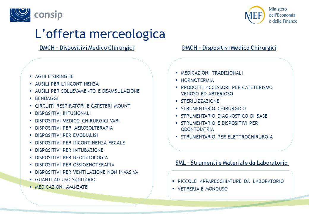 L'offerta merceologica