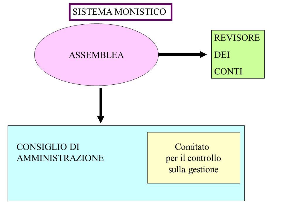 SISTEMA MONISTICO ASSEMBLEA. REVISORE. DEI. CONTI. Comitato. per il controllo. sulla gestione.