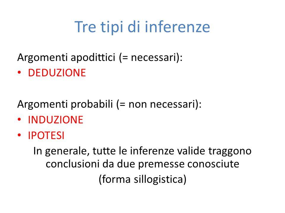 Tre tipi di inferenze Argomenti apodittici (= necessari): DEDUZIONE