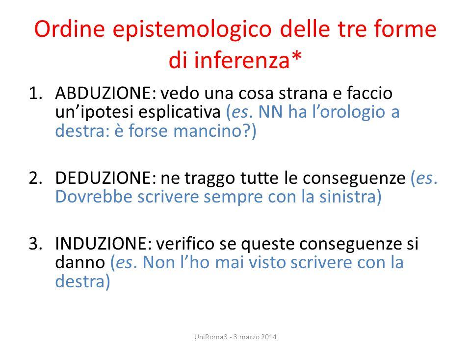 Ordine epistemologico delle tre forme di inferenza*