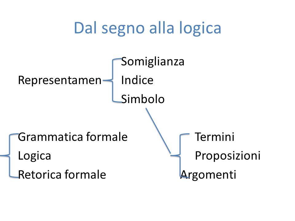 Dal segno alla logica Somiglianza Representamen Indice Simbolo Grammatica formale Termini Logica Proposizioni Retorica formale Argomenti