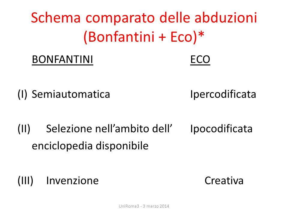 Schema comparato delle abduzioni (Bonfantini + Eco)*