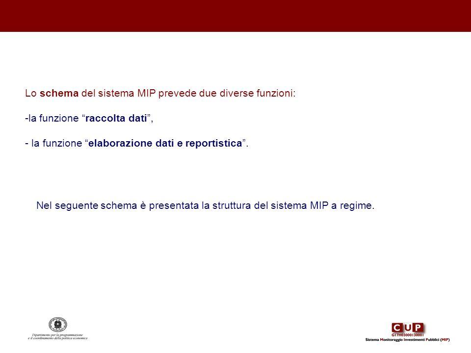 Lo schema del sistema MIP prevede due diverse funzioni: