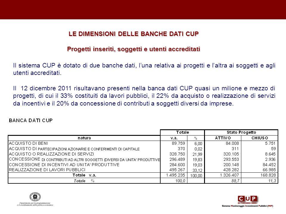 LE DIMENSIONI DELLE BANCHE DATI CUP