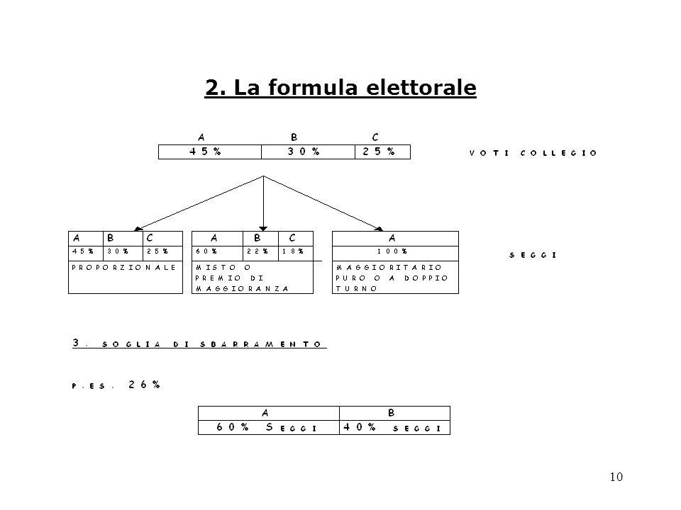 2. La formula elettorale