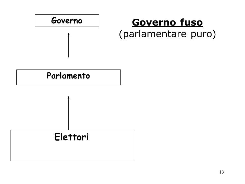 Governo fuso (parlamentare puro)
