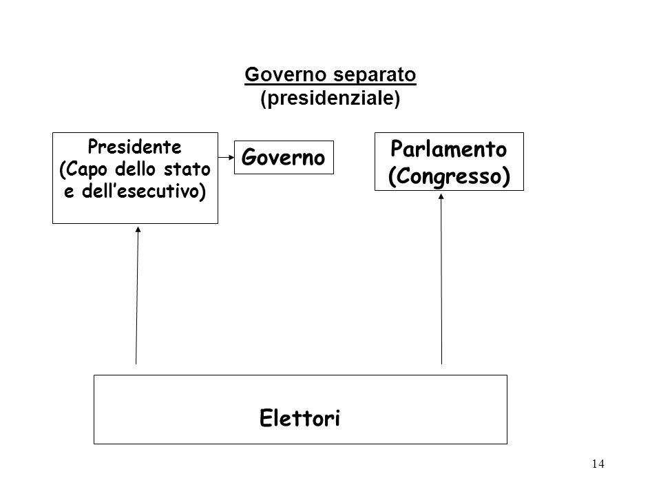 Governo separato (presidenziale)