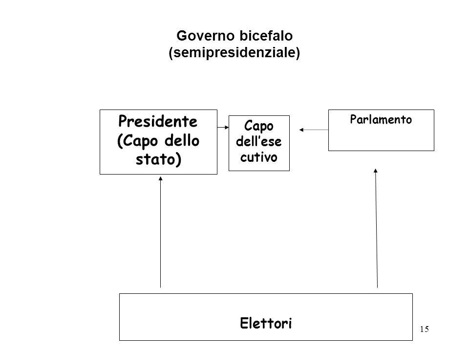 Governo bicefalo (semipresidenziale)