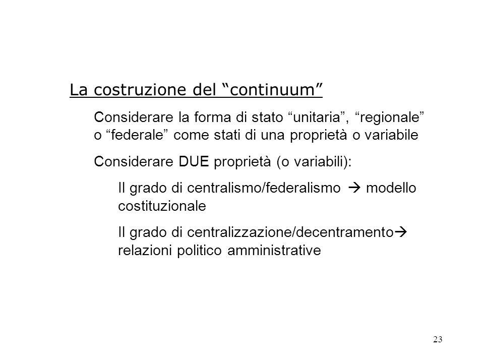 La costruzione del continuum