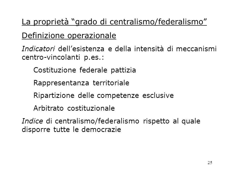 La proprietà grado di centralismo/federalismo