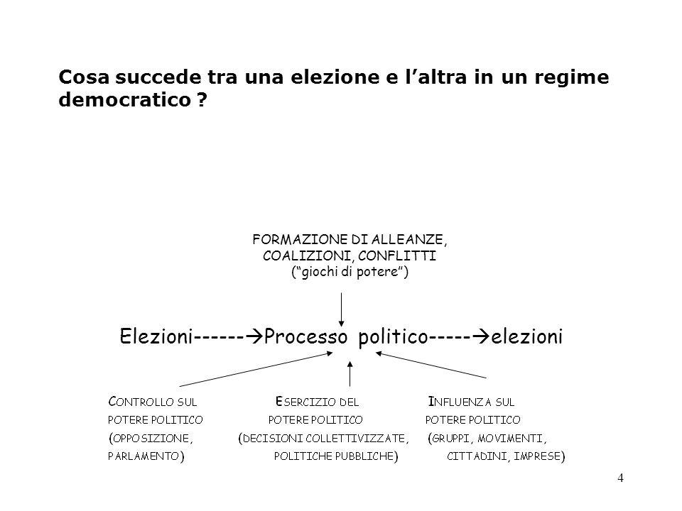 Cosa succede tra una elezione e l'altra in un regime democratico