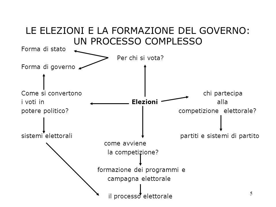 LE ELEZIONI E LA FORMAZIONE DEL GOVERNO: UN PROCESSO COMPLESSO