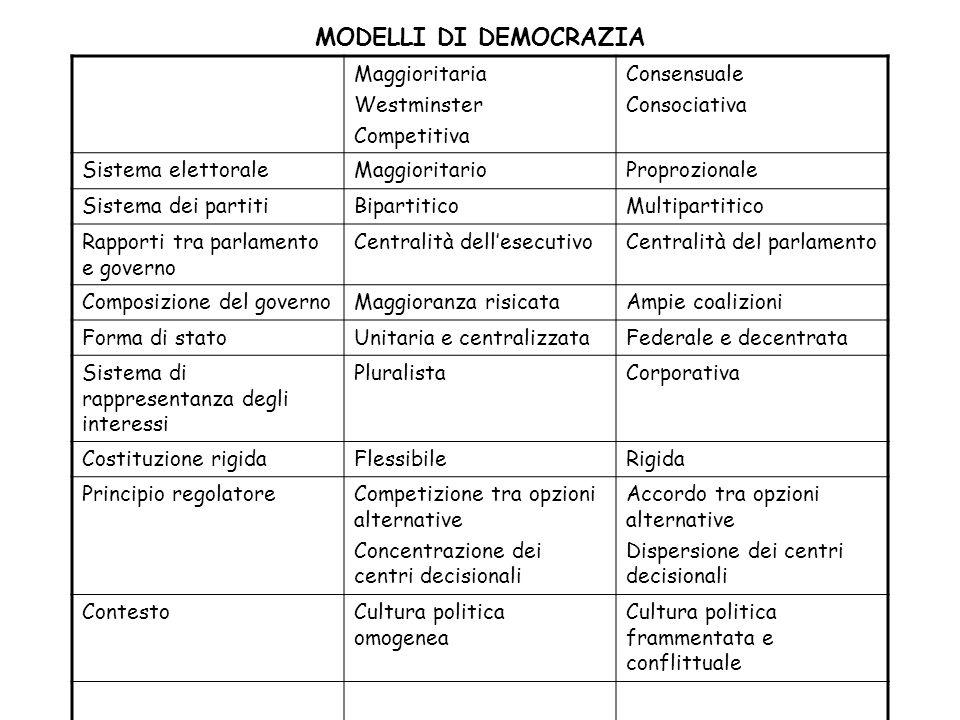 MODELLI DI DEMOCRAZIA Maggioritaria Westminster Competitiva