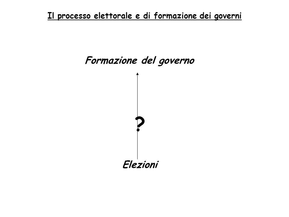 Il processo elettorale e di formazione dei governi