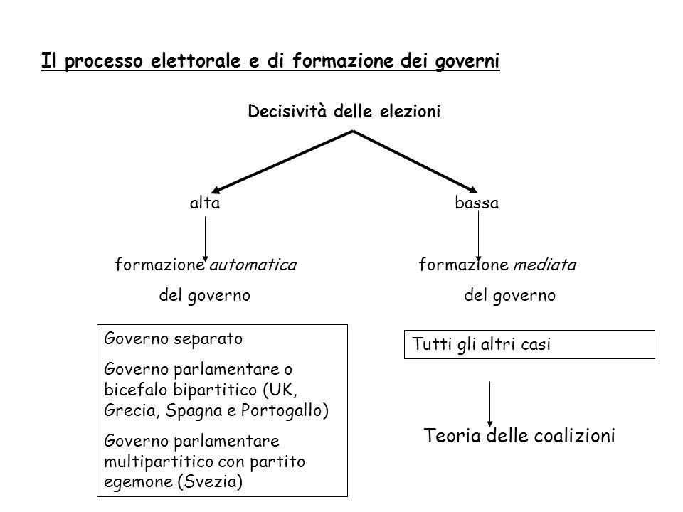 Decisività delle elezioni