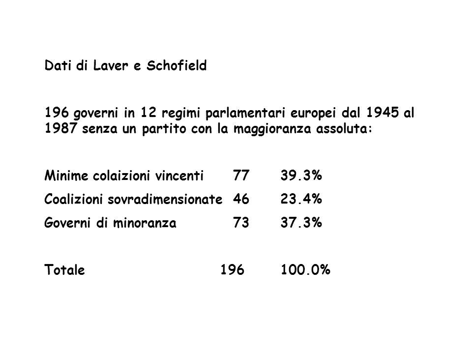Dati di Laver e Schofield