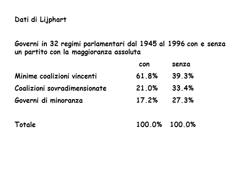 Dati di Lijphart Governi in 32 regimi parlamentari dal 1945 al 1996 con e senza un partito con la maggioranza assoluta.