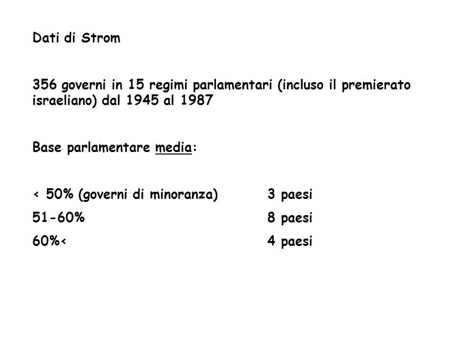 Dati di Strom356 governi in 15 regimi parlamentari (incluso il premierato israeliano) dal 1945 al 1987.