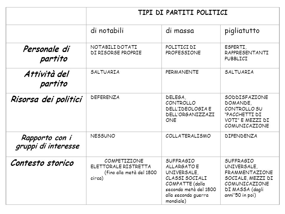 Personale di partito Attività del partito Risorsa dei politici