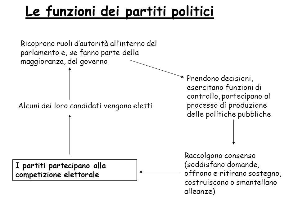Le funzioni dei partiti politici