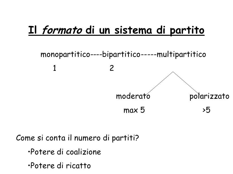 Il formato di un sistema di partito