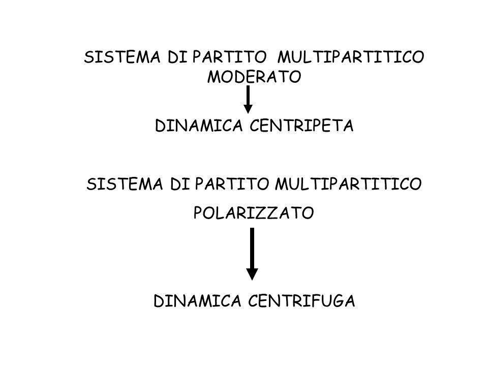 SISTEMA DI PARTITO MULTIPARTITICO MODERATO DINAMICA CENTRIPETA