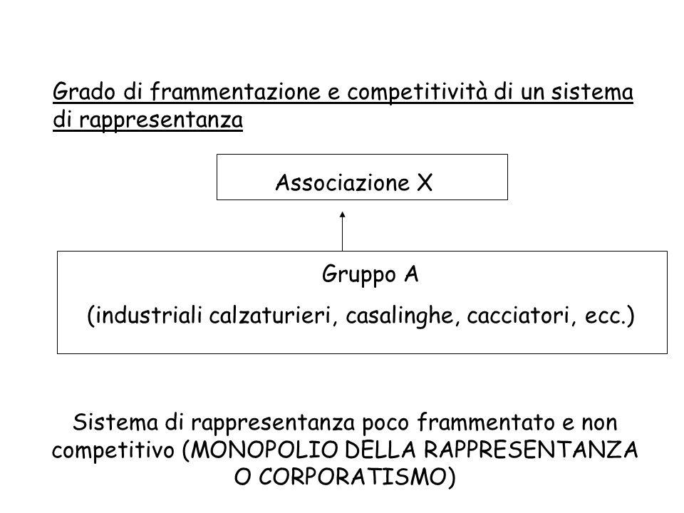 Grado di frammentazione e competitività di un sistema di rappresentanza