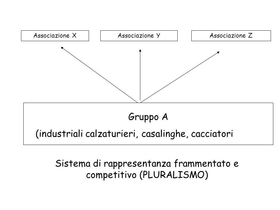 Sistema di rappresentanza frammentato e competitivo (PLURALISMO)