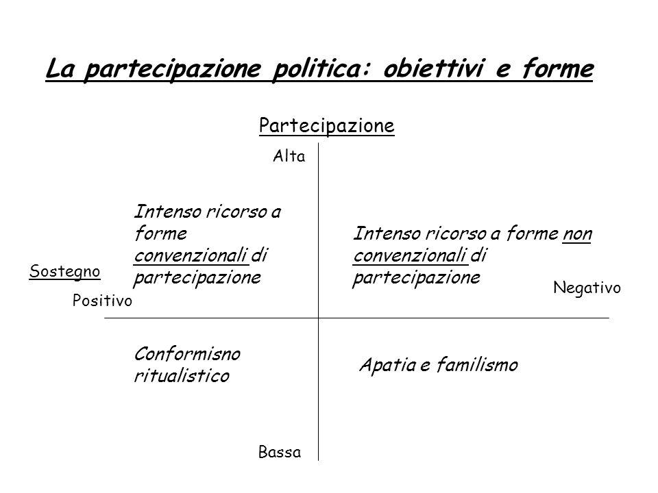 La partecipazione politica: obiettivi e forme