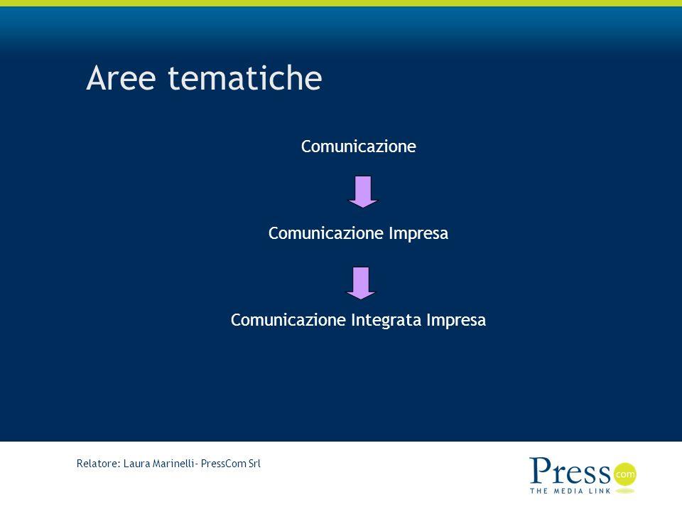 Aree tematiche Comunicazione Comunicazione Impresa