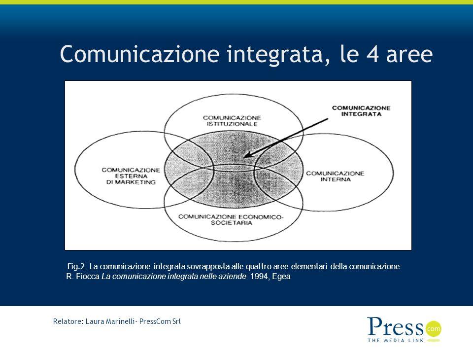 Comunicazione integrata, le 4 aree