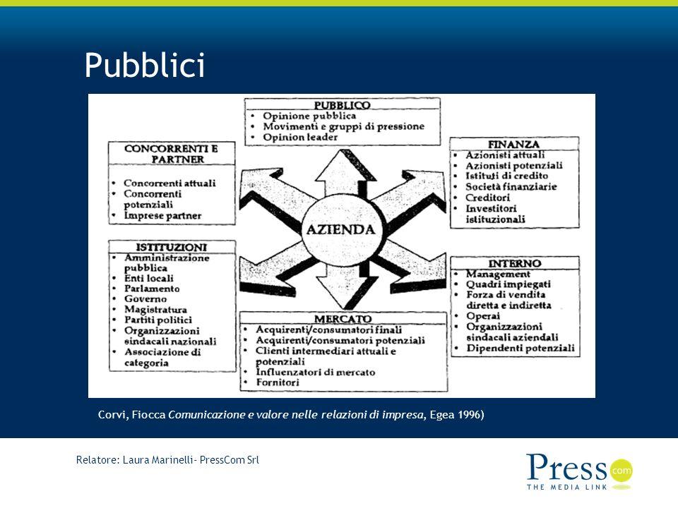 Pubblici Corvi, Fiocca Comunicazione e valore nelle relazioni di impresa, Egea 1996) Relatore: Laura Marinelli- PressCom Srl.