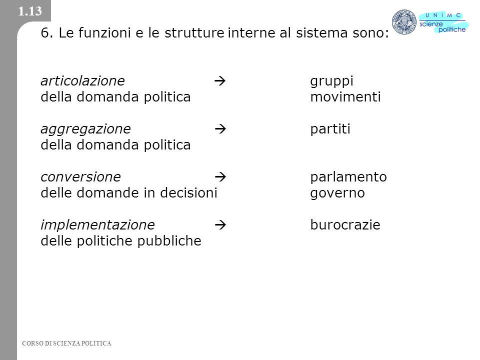6. Le funzioni e le strutture interne al sistema sono: