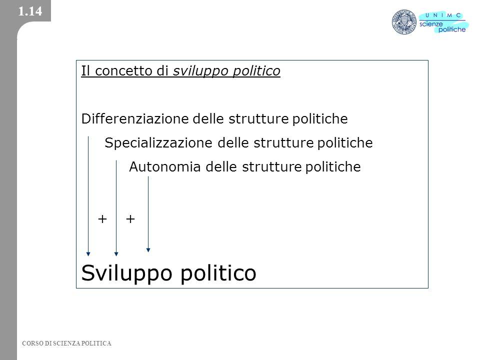 Sviluppo politico 1.14 Il concetto di sviluppo politico