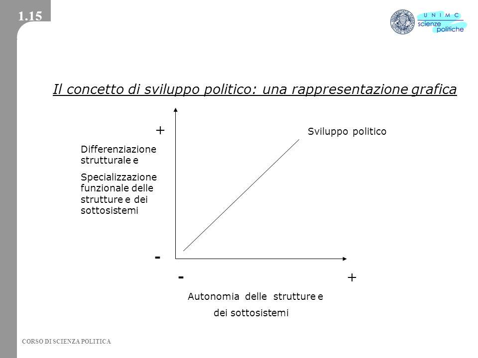 Il concetto di sviluppo politico: una rappresentazione grafica