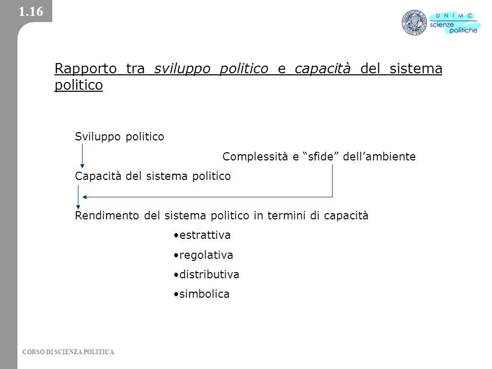 Rapporto tra sviluppo politico e capacità del sistema politico
