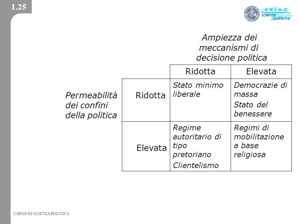 Ampiezza dei 1.25 meccanismi di decisione politica Ridotta Elevata