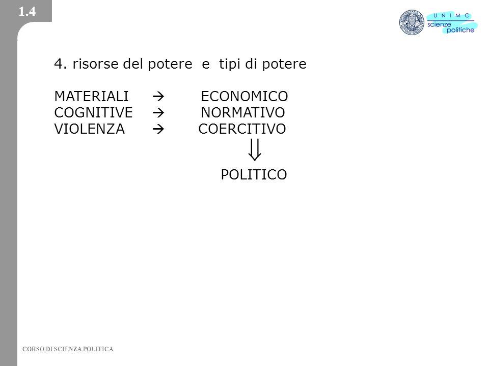  1.4 4. risorse del potere e tipi di potere MATERIALI  ECONOMICO