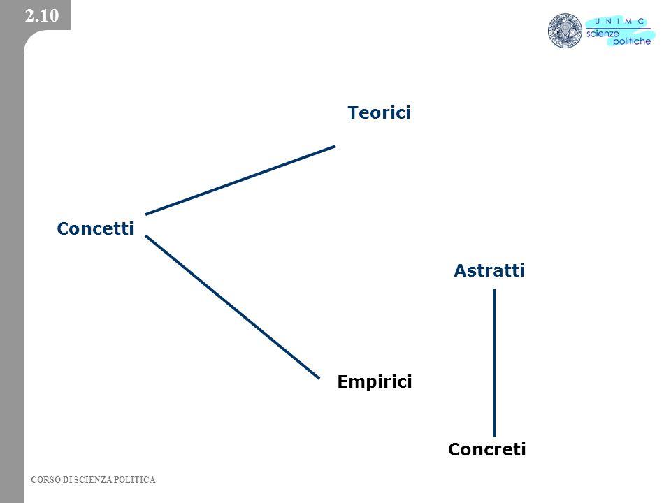 2.10 Teorici Concetti Astratti Empirici Concreti
