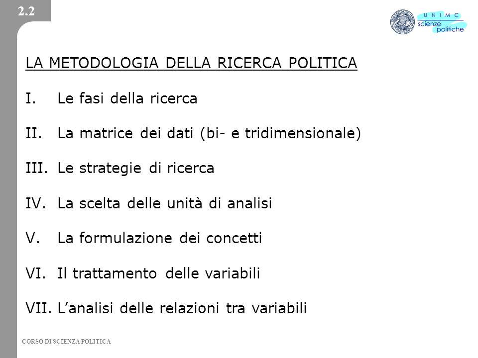 LA METODOLOGIA DELLA RICERCA POLITICA Le fasi della ricerca