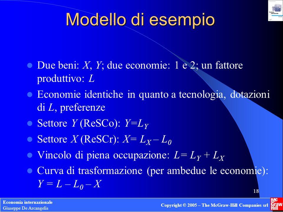 Modello di esempio Due beni: X, Y; due economie: 1 e 2; un fattore produttivo: L.