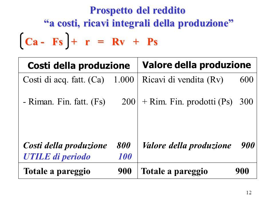 Prospetto del reddito a costi, ricavi integrali della produzione