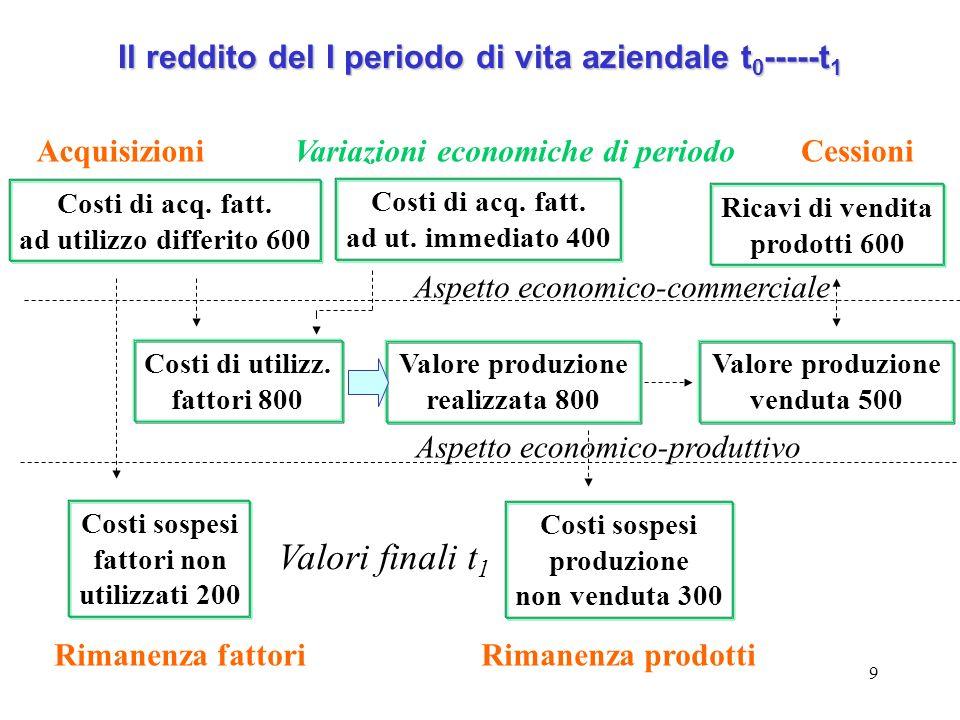 Il reddito del I periodo di vita aziendale t0-----t1