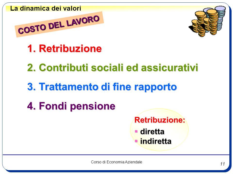 Contributi sociali ed assicurativi Trattamento di fine rapporto