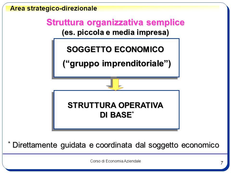 Struttura organizzativa semplice