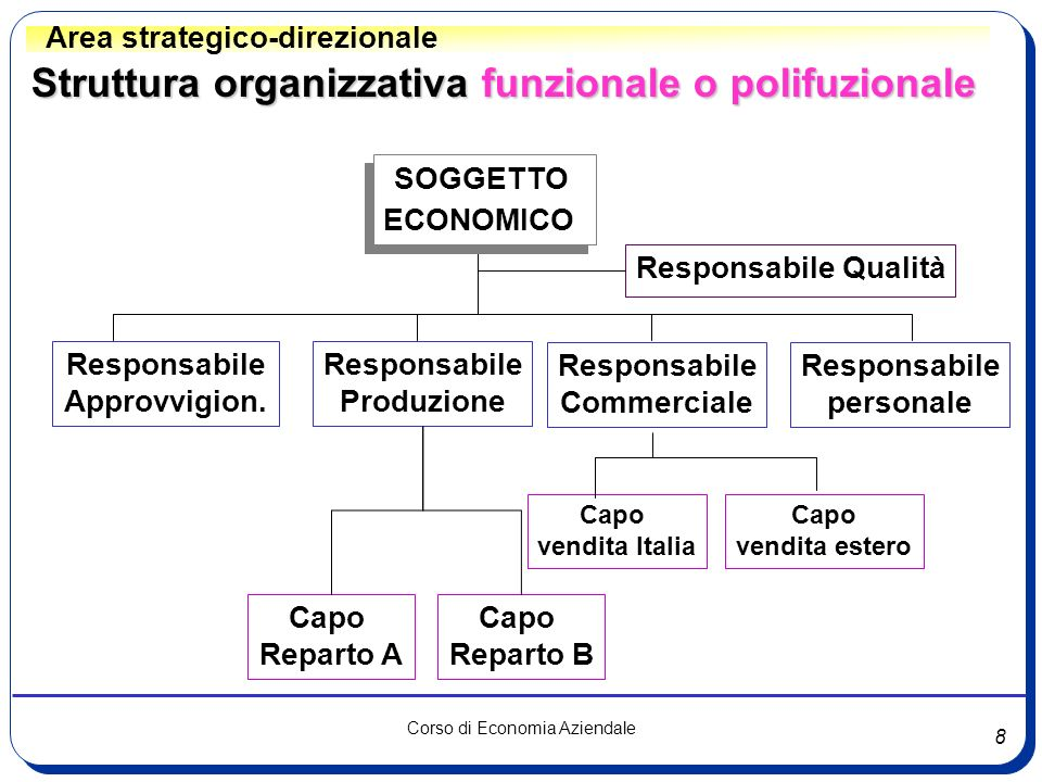 Struttura organizzativa funzionale o polifuzionale