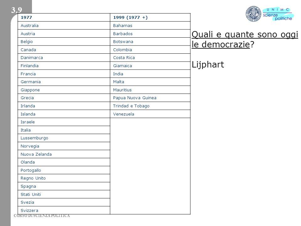 Quali e quante sono oggi le democrazie